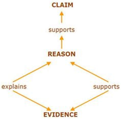 Types of claims in persuasive essay 923090